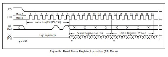 SPI Signaling